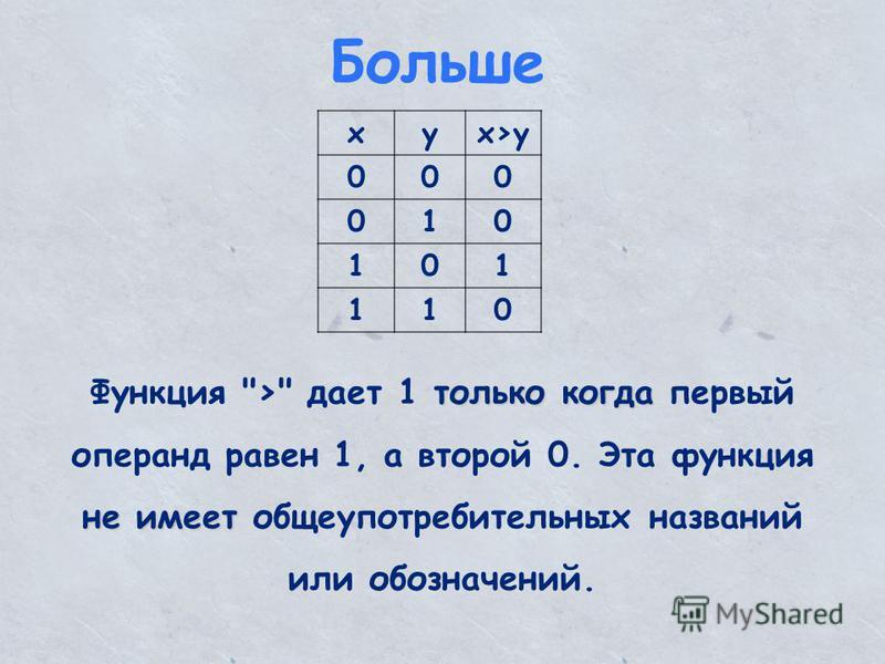 Больше xyx>y 000 010 101 110 только когда не имеет Функция > дает 1 только когда первый операнд равен 1, а второй 0. Эта функция не имеет общеупотребительных названий или обозначений.