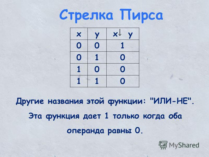 Стрелка Пирса xyx y 001 010 100 110 Другие названия этой функции: Другие названия этой функции: ИЛИ-НЕ. оба Эта функция дает 1 только когда оба операнда равны 0.