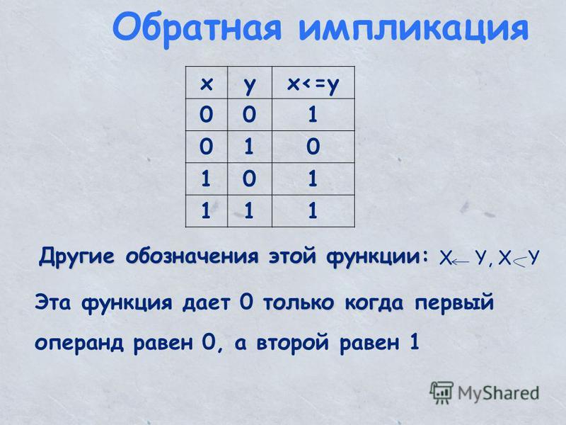 Обратная импликация xyx<=y 001 010 101 111 Другие обозначения этой функции: только когда Эта функция дает 0 только когда первый операнд равен 0, а второй равен 1 X Y, X Y