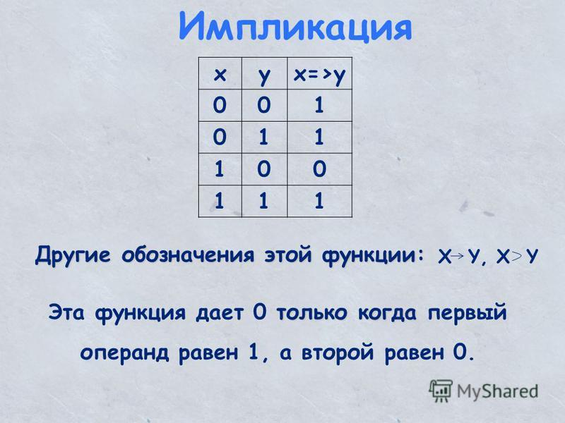 Импликация xyx=>y 001 011 100 111 Другие обозначения этой функции: только когда Эта функция дает 0 только когда первый операнд равен 1, а второй равен 0. X Y, X Y