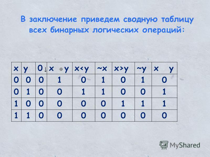 сводную таблицу В заключение приведем сводную таблицу всех бинарных логических операций: xy0x yx<y~xx>y~yx y 000101010 010011001 100000111 110000000