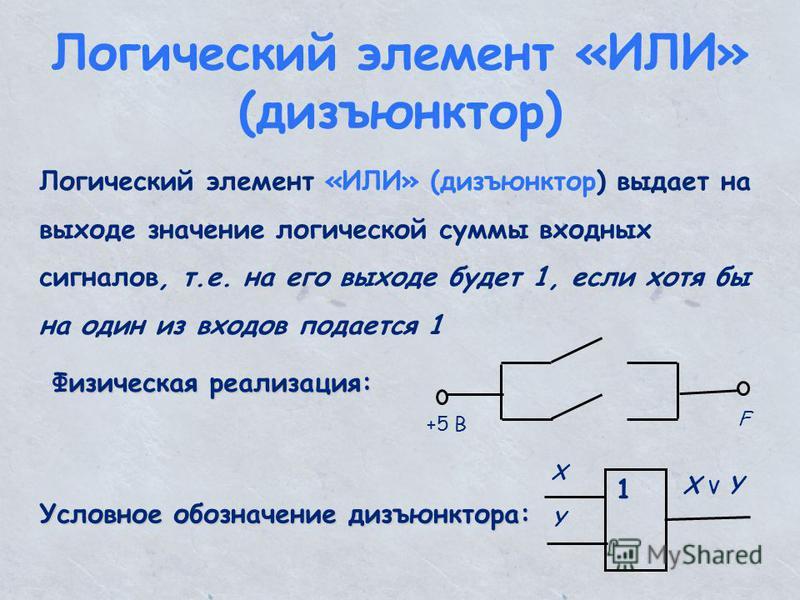 Логический элемент «ИЛИ» (дизъюнктор) Логический элемент «ИЛИ» (дизъюнктор) выдает на выходе значение логической суммы входных сигналов, т.е. на его выходе будет 1, если хотя бы на один из входов подается 1 Физическая реализация: +5 В F Условное обоз