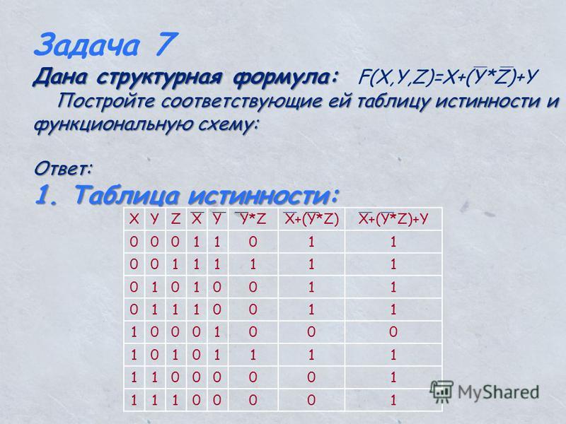 Задача 7 Дана структурная формула: Дана структурная формула: F(X,Y,Z)=X+(Y*Z)+Y Постройте соответствующие ей таблицу истинности и функциональную схему: Постройте соответствующие ей таблицу истинности и функциональную схему:Ответ: 1. Таблица истинност