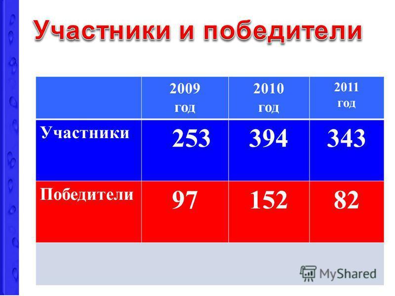 2009 год 2010 год 2011 год Участники 253394343 Победители 9715282