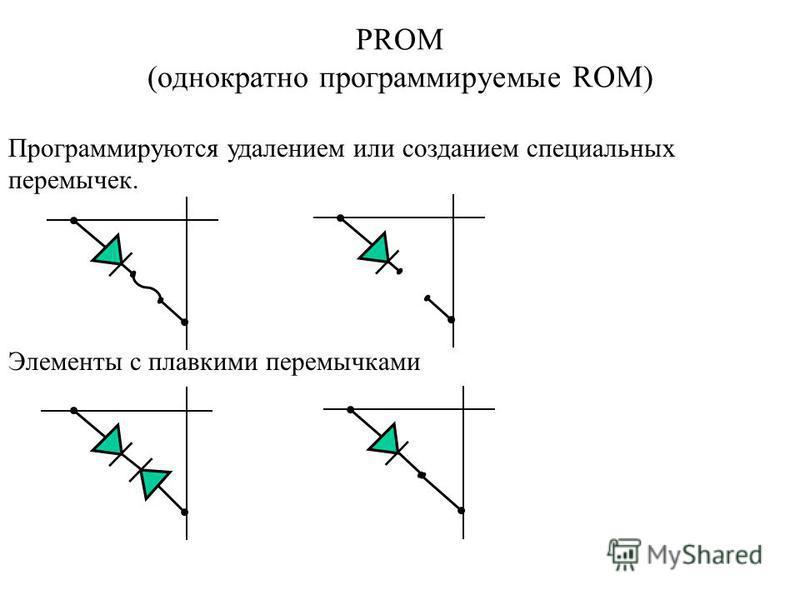 PROM (однократно программируемые ROM) Программируются удалением или созданием специальных перемычек. Элементы с плавкими перемычками