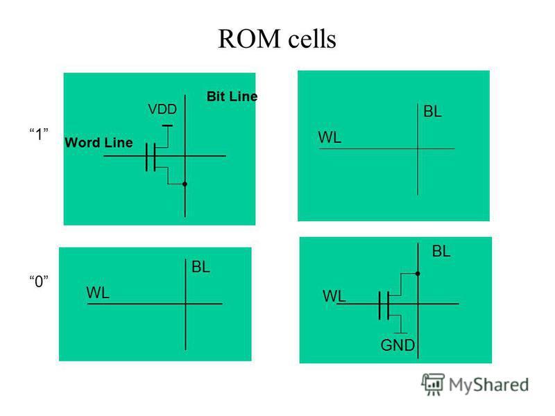 ROM cells BL WL GND BL WL VDD Word Line Bit Line 1 0