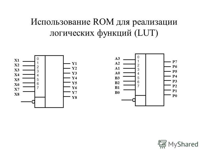 Использование ROM для реализации логических функций (LUT) 0123456701234567 X1 X2 X3 X4 X5 X6 X7 X8 Y1 Y2 Y3 Y4 Y5 Y6 Y7 Y8 0123456701234567 A3 A2 A1 A0 B3 B2 B1 B0 P7 P6 P5 P4 P3 P2 P1 P0