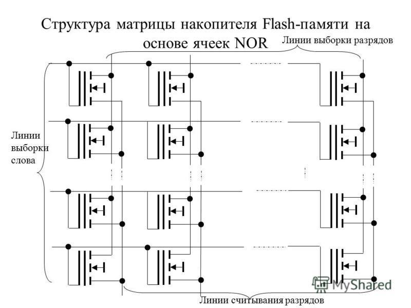 Структура матрицы накопителя Flash-памяти на основе ячеек NOR Линии выборки слова Линии выборки разрядов Линии считывания разрядов