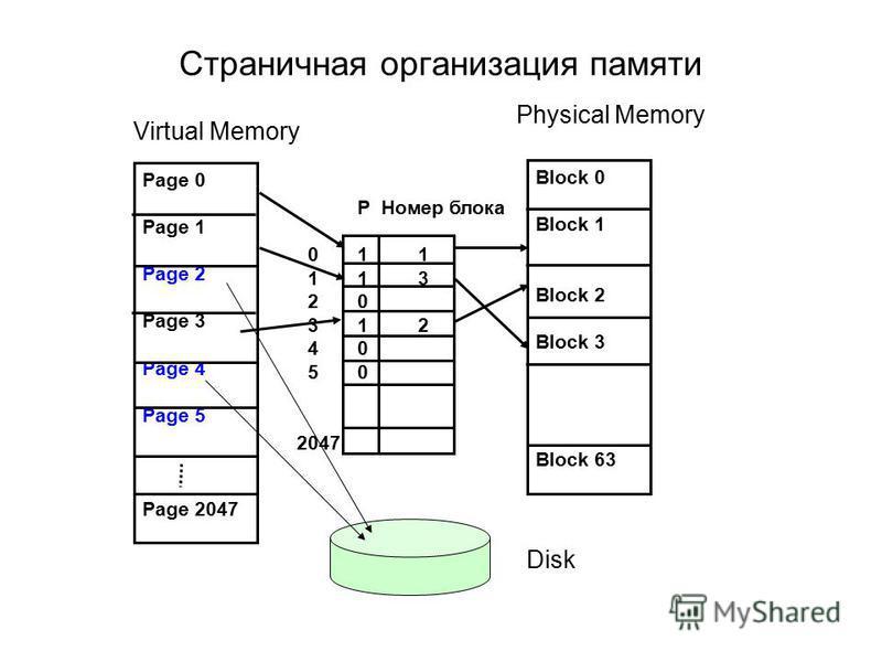 Страничная организация памяти Page 0 Page 1 Page 2 Page 3 Page 4 Page 5 Page 2047 Block 0 Block 1 Block 2 Block 3 Block 63 P Номер блока 0 1 1 1 1 3 2 0 3 1 2 4 0 5 0 2047 Virtual Memory Physical Memory Disk