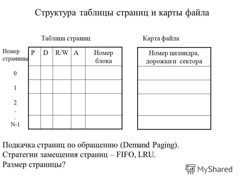 Структура таблицы страниц и карты файла PDR/WAНомер блока Номер цилиндра, дорожки и сектора Таблица страниц Карта файла Номер страницы 0 1 2. N-1 Подкачка страниц по обращению (Demand Paging). Стратегии замещения страниц – FIFO, LRU. Размер страницы?