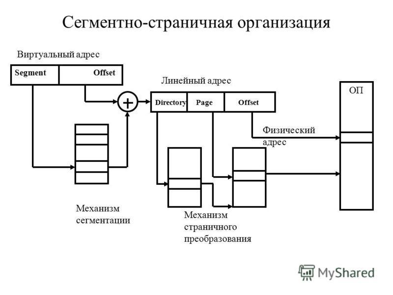 Сегментно-страничная организация SegmentOffset Directory Page Offset ОП Виртуальный адрес Линейный адрес Физический адрес Механизм сегментации Механизм страничного преобразования