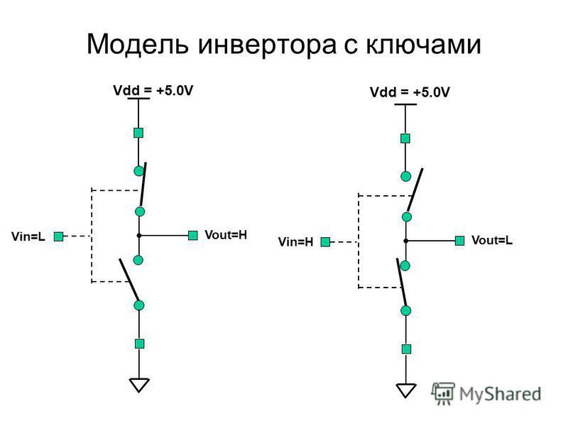 Модель инвертора с ключами Vin=L Vout=H Vdd = +5.0V Vin=H Vout=L Vdd = +5.0V