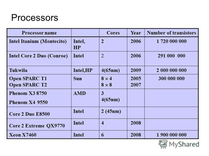 Processor nameCoresYearNumber of transistors Intel Itanium (Montecito)Intel, HP 220061 720 000 000 Intel Core 2 Duo (Conroe)Intel22006291 000 000 TukwilaIntel,HP4(65nm)20092 000 000 000 Open SPARC T1 Open SPARC T2 Sun 8 4 8 2005 2007 300 000 000 Phen