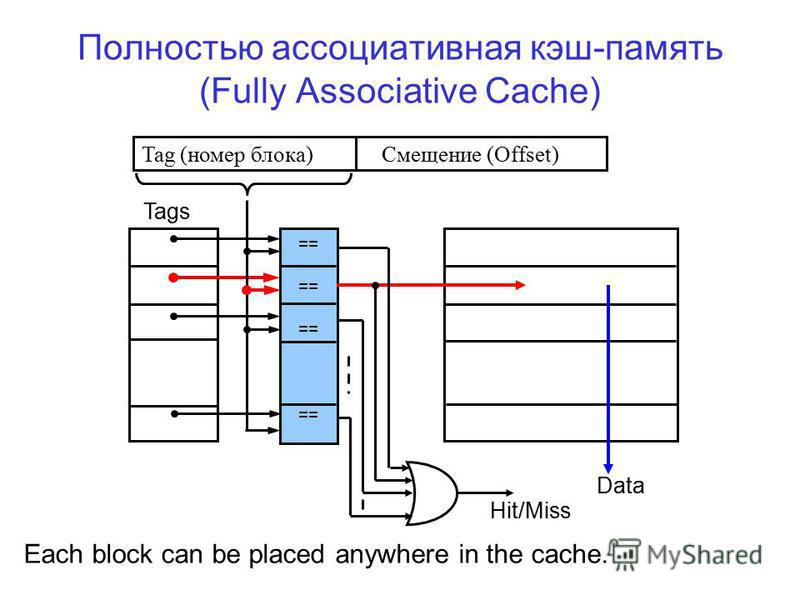 Полностью ассоциативная кэш-память (Fully Associative Cache) Tag (номер блока)Смещение (Offset) == Tags Data Hit/Miss Each block can be placed anywhere in the cache.