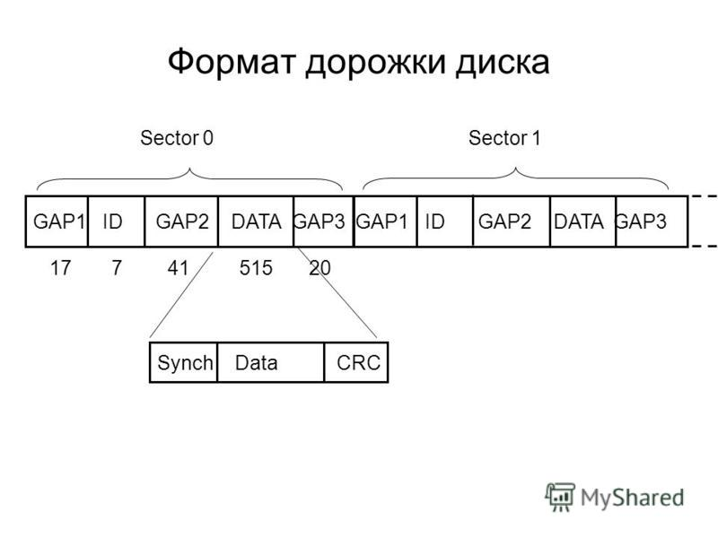 Формат дорожки диска GAP1 ID GAP2 DATA GAP3 Sector 0Sector 1 17 7 41 515 20 Synch Data CRC