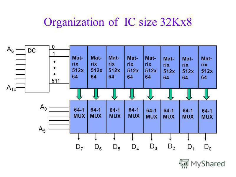 Organization of IC size 32Kx8 DC Mat- rix 512x 64 Mat- rix 512x 64 Mat- rix 512x 64 Mat- rix 512x 64 Mat- rix 512x 64 Mat- rix 512x 64 Mat- rix 512x 64 Mat- rix 512x 64 D7D7 D6D6 D5D5 D4D4 D3D3 D2D2 D1D1 D0D0 A6A6 A 14 A0A0 A5A5 64-1 MUX 0 1 511