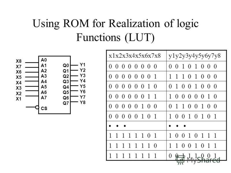 Using ROM for Realization of logic Functions (LUT) x1x2x3x4x5x6x7x8y1y2y3y4y5y6y7y8 0 0 0 0 0 0 1 0 1 0 0 0 0 0 0 0 0 0 0 11 1 1 0 1 0 0 0 0 0 0 0 0 0 1 00 1 0 0 1 0 0 0 0 0 0 0 0 0 1 11 0 0 0 0 0 1 0 0 0 0 0 0 1 0 00 1 1 0 0 1 0 0 0 0 0 0 0 1 0 11 0