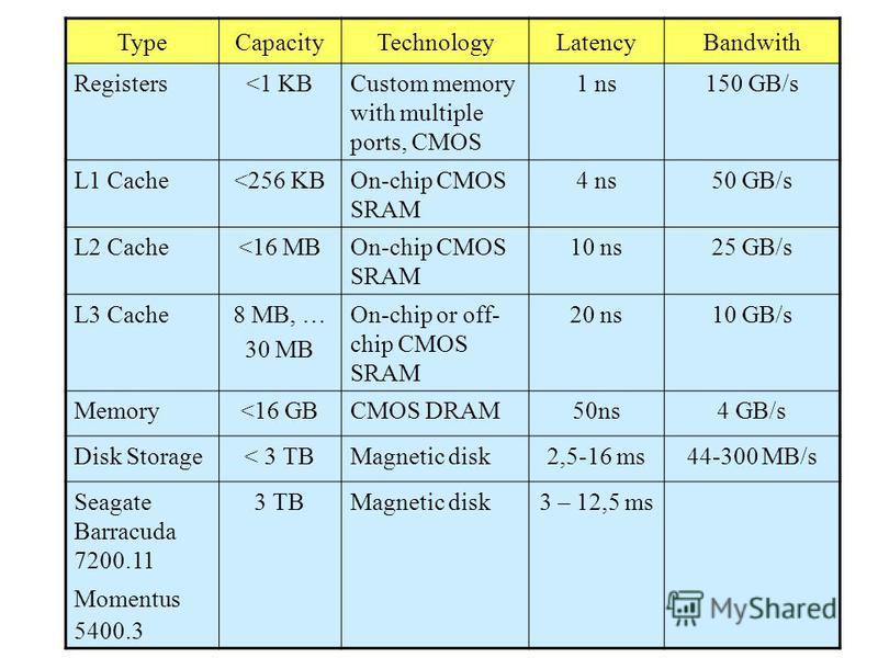 TypeCapacityTechnologyLatencyBandwith Registers<1 KBCustom memory with multiple ports, CMOS 1 ns150 GB/s L1 Cache<256 KBOn-chip CMOS SRAM 4 ns50 GB/s L2 Cache<16 MBOn-chip CMOS SRAM 10 ns25 GB/s L3 Cache8 MB, … 30 MB On-chip or off- chip CMOS SRAM 20