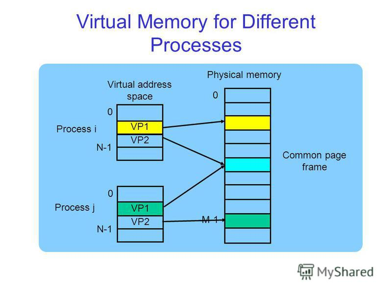 Virtual Memory for Different Processes VP1 VP2 0 N-1 VP1 VP2 0 N-1 Process i Process j Virtual address space Physical memory Common page frame 0 M-1