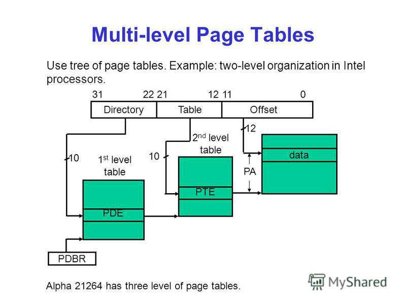 Multi-level Page Tables Use tree of page tables. Example: two-level organization in Intel processors. Directory Table Offset data PTE PDE 31 22 21 12 11 0 10 12 PDBR PA 1 st level table 2 nd level table 1 st level table (PDEs) points the 2-level tabl