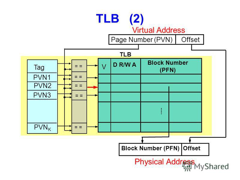 TLB (2) Page Number (PVN) Offset Virtual Address Block Number (PFN) Offset TLB Physical Address = Tag PVN1 PVN2 PVN3 PVN K V D R/W A Block Number (PFN)