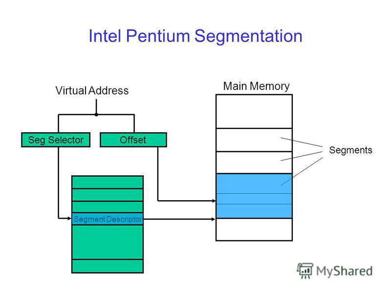 Intel Pentium Segmentation Virtual Address Seg SelectorOffset Segment Descriptor Segments Main Memory