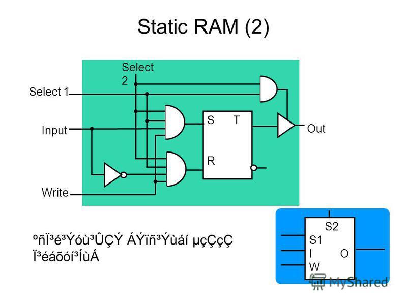 Select 1 Input Write S T R Out Select 2 S2 S1 I O W ºñϳé³Ýóù³ÛÇÝ ÁÝïñ³Ýùáí µçÇçÇ Ï³éáõóí³ÍùÁ Static RAM (2)