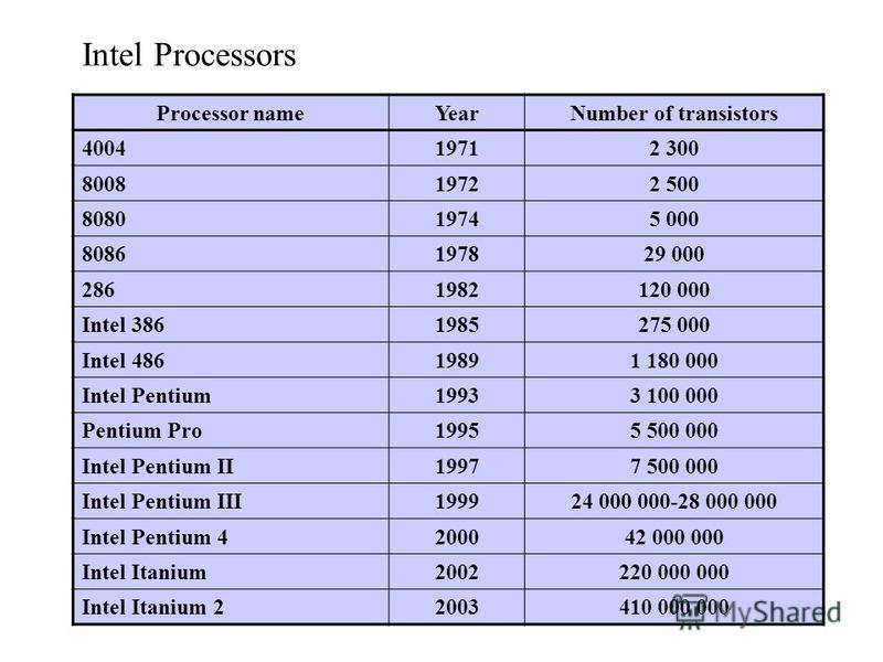 Intel Processors Processor nameYearNumber of transistors 400419712 300 800819722 500 808019745 000 8086197829 000 2861982120 000 Intel 3861985275 000 Intel 48619891 180 000 Intel Pentium19933 100 000 Pentium Pro19955 500 000 Intel Pentium II19977 500