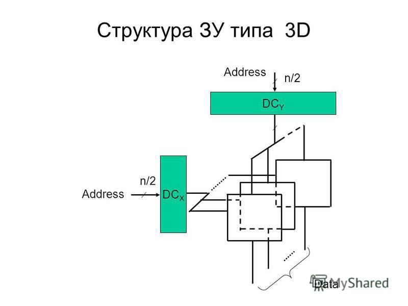 Структура ЗУ типа 3D DC Y Data Address n/2 DC X n/2 Address
