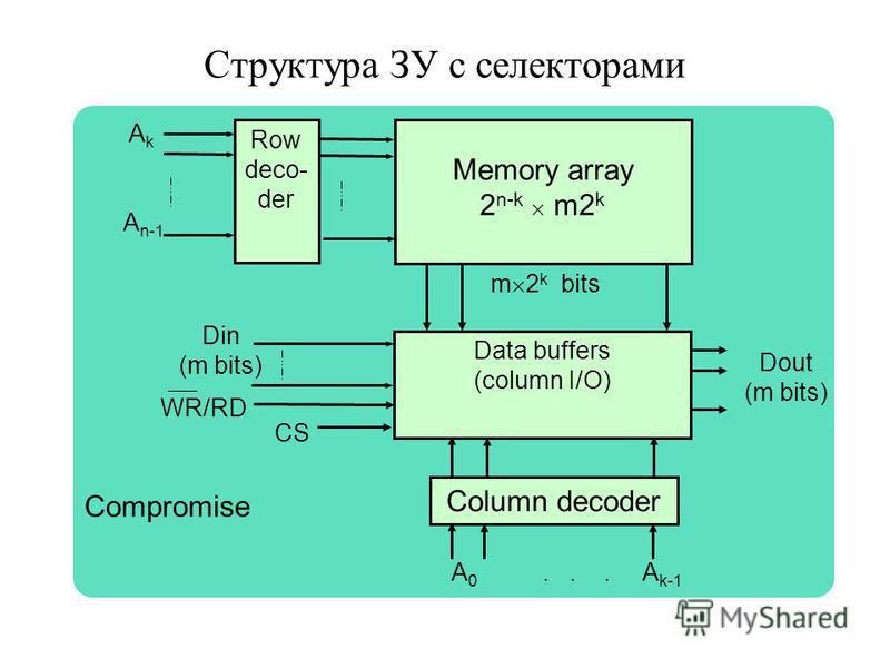 Структура ЗУ с селекторами Dout (m bits) A k A n-1 Memory array 2 n-k m2 k Data buffers (column I/O) Row deco- der m 2 k bits Din (m bits) A 0... A k-1 Column decoder WR/RD CS Compromise