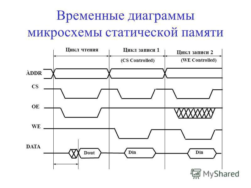 Временные диаграммы микросхемы статической памяти Цикл чтения Цикл записи 1 Цикл записи 2 (CS Controlled) (WE Controlled) ÀDDR CS OE WE DATA Dout Din