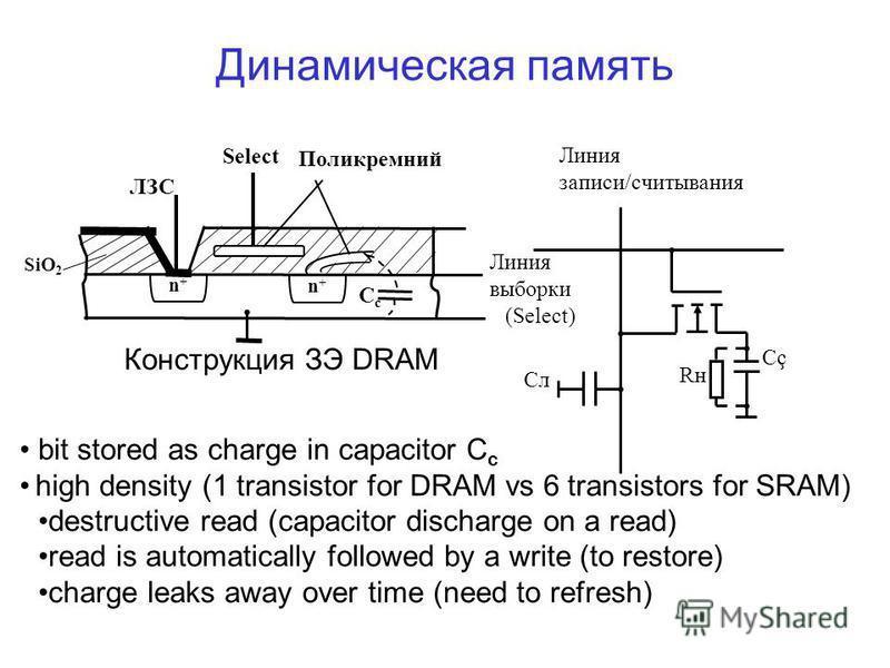 Динамическая память Линия записи/считывания Линия выборки (Select) Cç Rн Cл n+n+ n+n+ CcCc Поликремний ЛЗС Select Конструкция ЗЭ DRAM SiO 2 bit stored as charge in capacitor C c high density (1 transistor for DRAM vs 6 transistors for SRAM) destructi