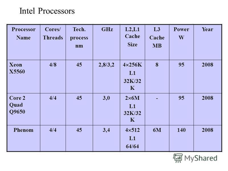 Intel Processors Processor Name Cores/ Threads Tech. process nm GHzL2,L1 Cache Size L3 Cache MB Power W Year Xeon X5560 4/8452,8/3,2 4 256K L1 32K/32 K 8952008 Core 2 Quad Q9650 4/4453,0 2 6M L1 32K/32 K -952008 Phenom4/4453,4 4 512 L1 64/64 6M140200