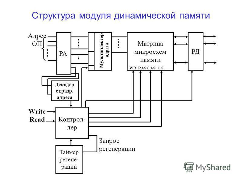 Структура модуля динамической памяти Адрес ОП Write Read РА Матрица микросхем памяти РД WR RAS CAS CS Контрол- лер Таймер регене- рации Запрос регенерации Декодер ст.разр. адреса Мультиплексор адреса