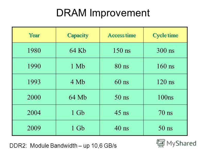 YearCapacity Access time Cycle time 198064 Kb150 ns300 ns 19901 Mb80 ns160 ns 19934 Mb60 ns120 ns 200064 Mb50 ns100ns 20041 Gb45 ns70 ns 20091 Gb40 ns50 ns DRAM Improvement DDR2: Module Bandwidth – up 10,6 GB/s