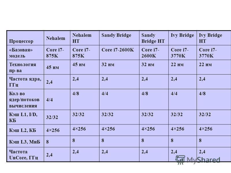 Процессор Nehalem Nehalem HT Sandy BridgeSandy Bridge HT Ivy BridgeIvy Bridge HT «Базовая» модель Core i7- 875K Core i7-2600K Core i7- 3770K Технология пр-ва 45 нм 32 нм 22 нм Частота ядра, ГГц 2,4 Кол-во ядер/потоков вычисления 4/4 4/84/44/84/44/8 К
