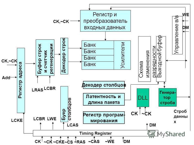 CK,~CK Регистр и преобразователь входных данных Банк Усилители Декодер строк Управление в/в Схема изменения разрядности Выходной буфер DLL CK ~CK Генера- тор строба Буер столбцов Декодер столбцов Латентность и длина пакета Регистр програм- мирования