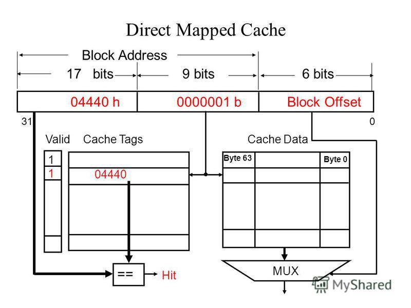 Direct Mapped Cache 04440 h 0000001 b Block Offset 17 bits 9 bits 6 bits 31 0 Block Address 04440 Byte 63 Byte 0 == 1111 Valid MUX Cache TagsCache Data Hit