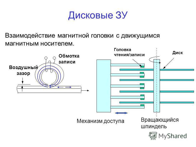 Дисковые ЗУ Взаимодействие магнитной головки с движущимся магнитным носителем. Обмотка записи Воздушный зазор Диск Механизм доступа Вращающийся шпиндель Головка чтения/записи