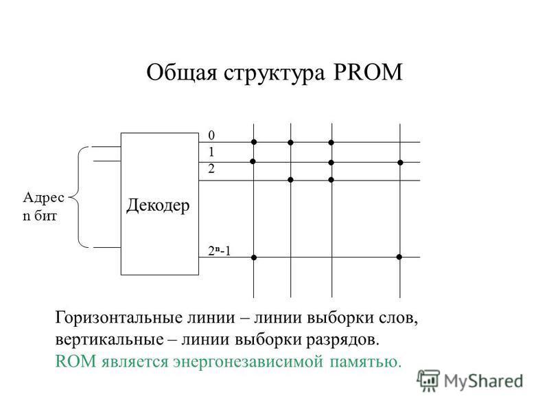 Общая структура PROM Декодер 0 1 2 2 n -1 Адрес n бит Горизонтальные линии – линии выборки слов, вертикальные – линии выборки разрядов. ROM является энергонезависимой памятью.