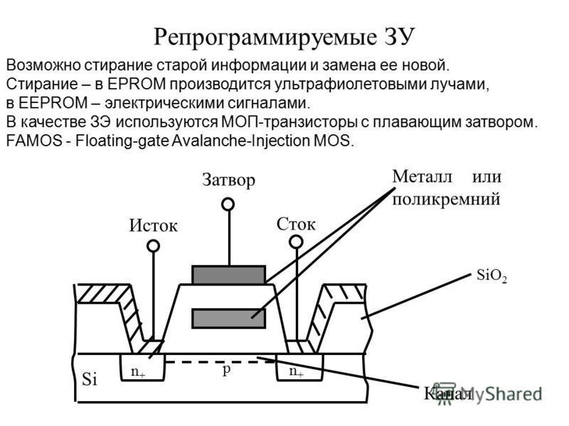 Репрограммируемые ЗУ Возможно стирание старой информации и замена ее новой. Стирание – в EPROM производится ультрафиолетовыми лучами, в EEPROM – электрическими сигналами. В качестве ЗЭ используются МОП-транзисторы с плавающим затвором. FAMOS - Floati