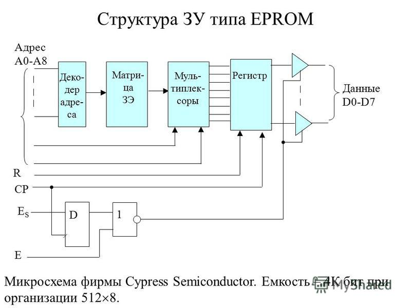 Структура ЗУ типа EPROM D CP 1 Данные D0-D7 R ESES E Деко- дер адре- са Матри- ца ЗЭ Муль- типлек- соры Регистр Адрес А0-А8 Микросхема фирмы Cypress Semiconductor. Емкость – 4К бит при организации 512 8.
