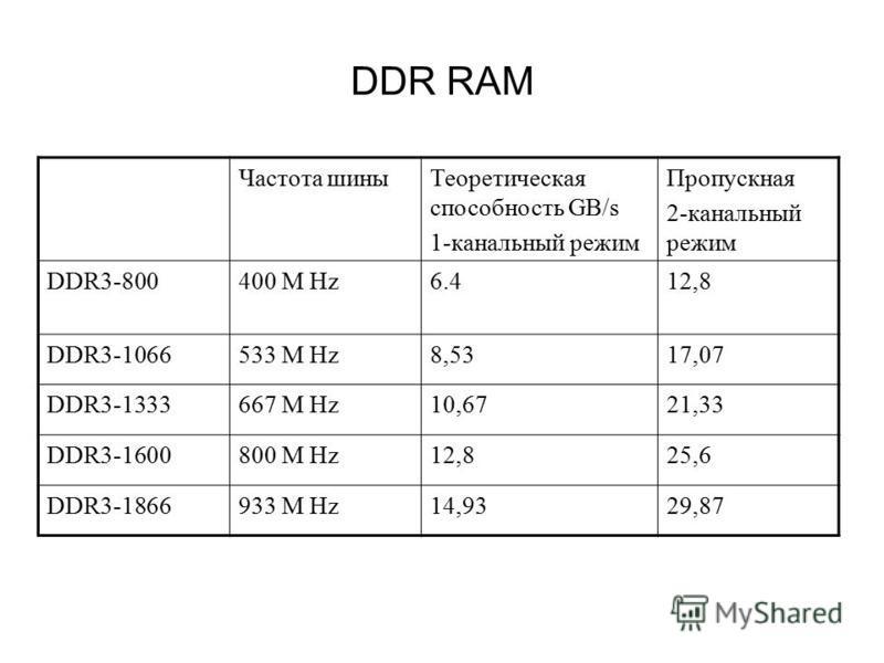 DDR RAM Частота шины Теоретическая способность GB/s 1-канальный режим Пропускная 2-канальный режим DDR3-800400 M Hz6.412,8 DDR3-1066533 M Hz8,5317,07 DDR3-1333667 M Hz10,6721,33 DDR3-1600800 M Hz12,825,6 DDR3-1866933 M Hz14,9329,87