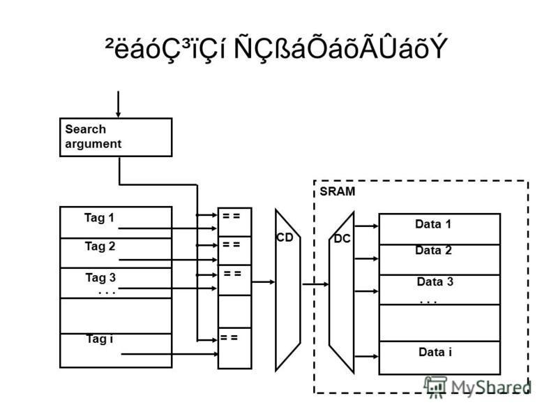 ²ëáódzïÇí ÑÇßáÕáõÃÛáõÝ SRAM Search argument... =... Tag 1 Tag 2 Tag 3 Tag i Data 1 Data 2 Data i Data 3 CD DC