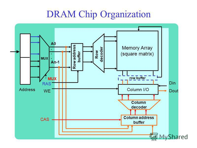DRAM Chip Organization Memory Array (square matrix) Column decoder Column I/O Column address buffer Row address buffer Din Dout Row decoder A0... An-1 CAS RAS WE MUX Address row buffer MUX