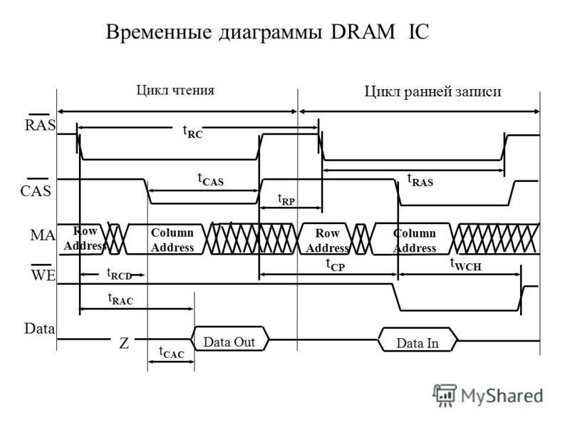 Временные диаграммы DRAM IC CAS