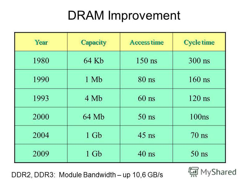 YearCapacity Access time Cycle time 198064 Kb150 ns300 ns 19901 Mb80 ns160 ns 19934 Mb60 ns120 ns 200064 Mb50 ns100ns 20041 Gb45 ns70 ns 20091 Gb40 ns50 ns DRAM Improvement DDR2, DDR3: Module Bandwidth – up 10,6 GB/s