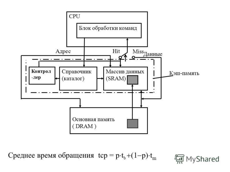 Кэш-память CPU Блок обработки команд Массив данных (SRAM) Справочник (каталог) Основная память ( DRAM ) Контрол -лер Адрес Данные Hit Miss Среднее время обращения tср = p t b (1 p) t m