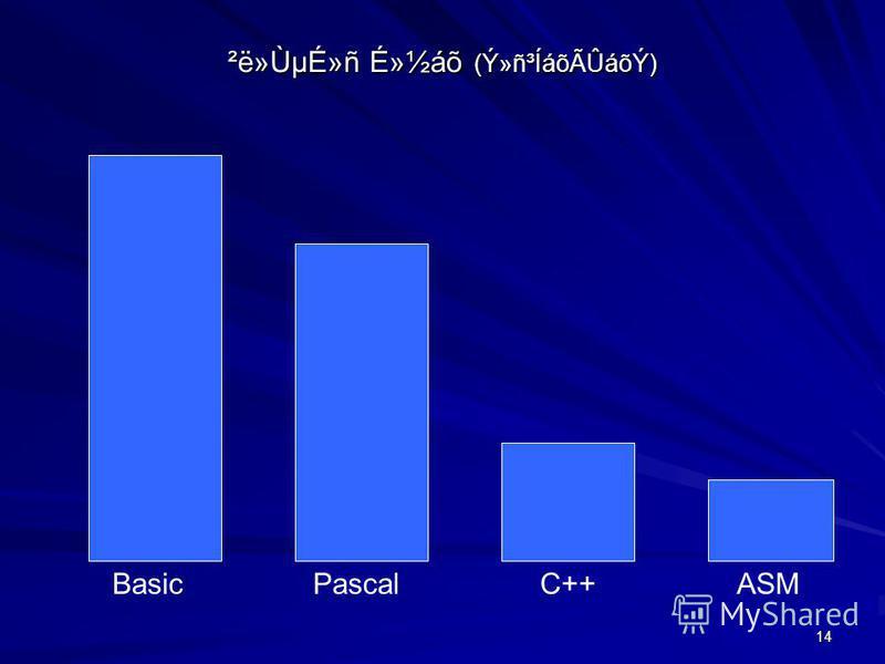 14 ²ë»ÙµÉ»ñ É»½áõ (Ý»ñ³ÍáõÃÛáõÝ) BasicPascalC++ASM