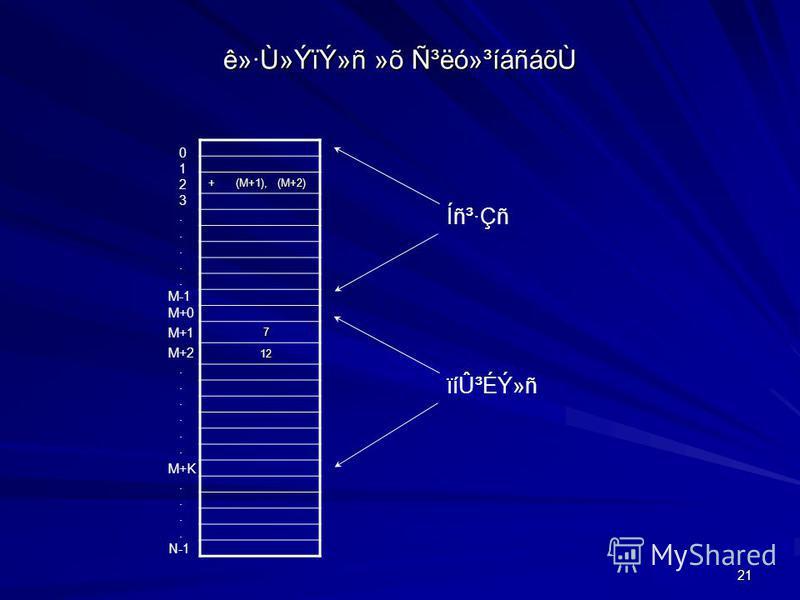 21 ê»·Ù»ÝïÝ»ñ »õ ѳëó»³íáñáõÙ + (M+1), (M+2) 7 12 12 Íñ³·Çñ ïíÛ³ÉÝ»ñ 0 1 2 3. M-1 M+0 M+1 M+2. M+K. N-1